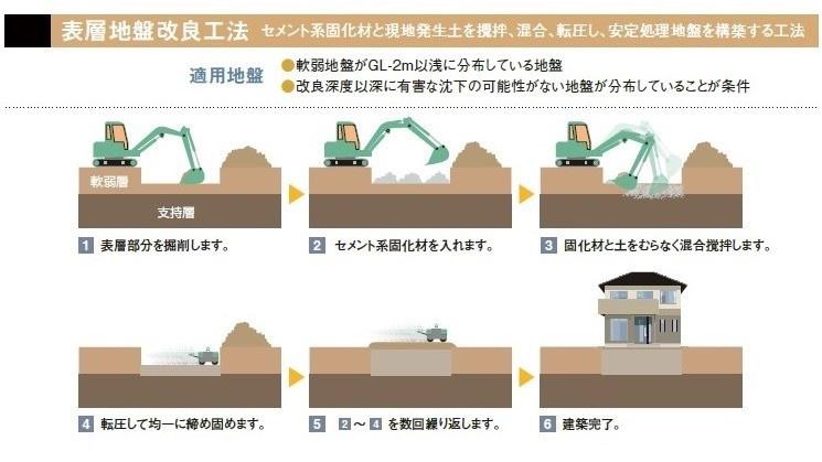 地盤の話4~地盤改良工事って何するの?~ | 家づくりコラム ...
